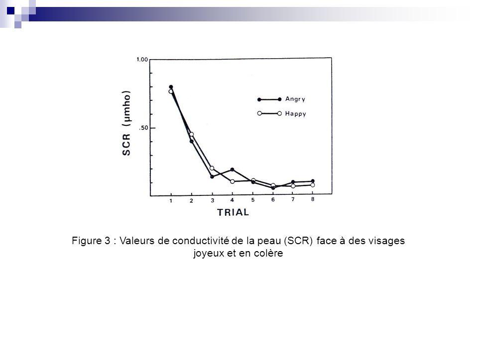 Figure 3 : Valeurs de conductivité de la peau (SCR) face à des visages joyeux et en colère
