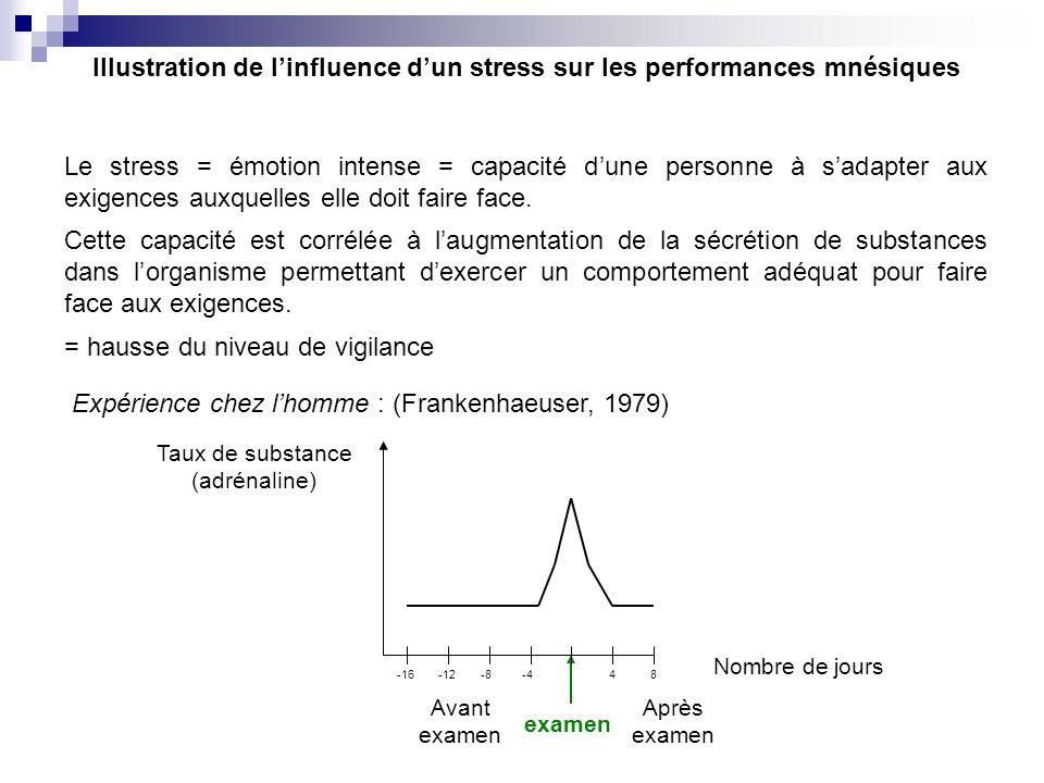Illustration de l'influence d'un stress sur les performances mnésiques