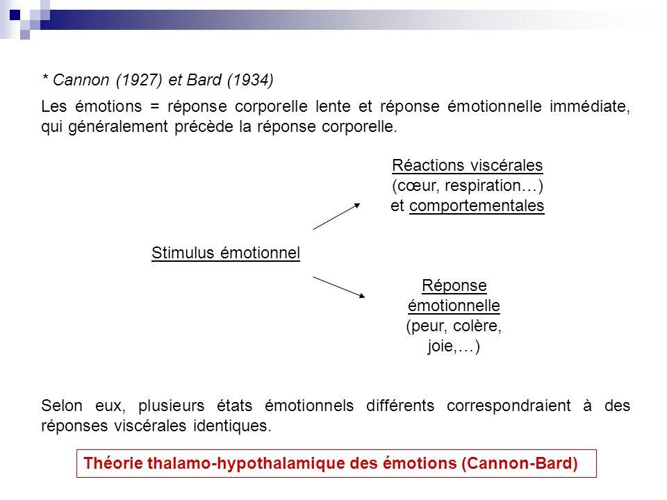 Réactions viscérales (cœur, respiration…) et comportementales