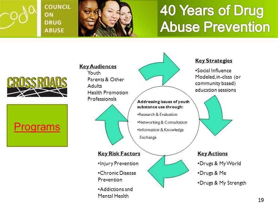 40 Years of Drug Abuse Prevention