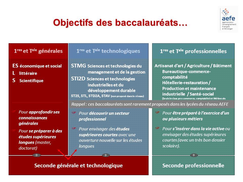Objectifs des baccalauréats…