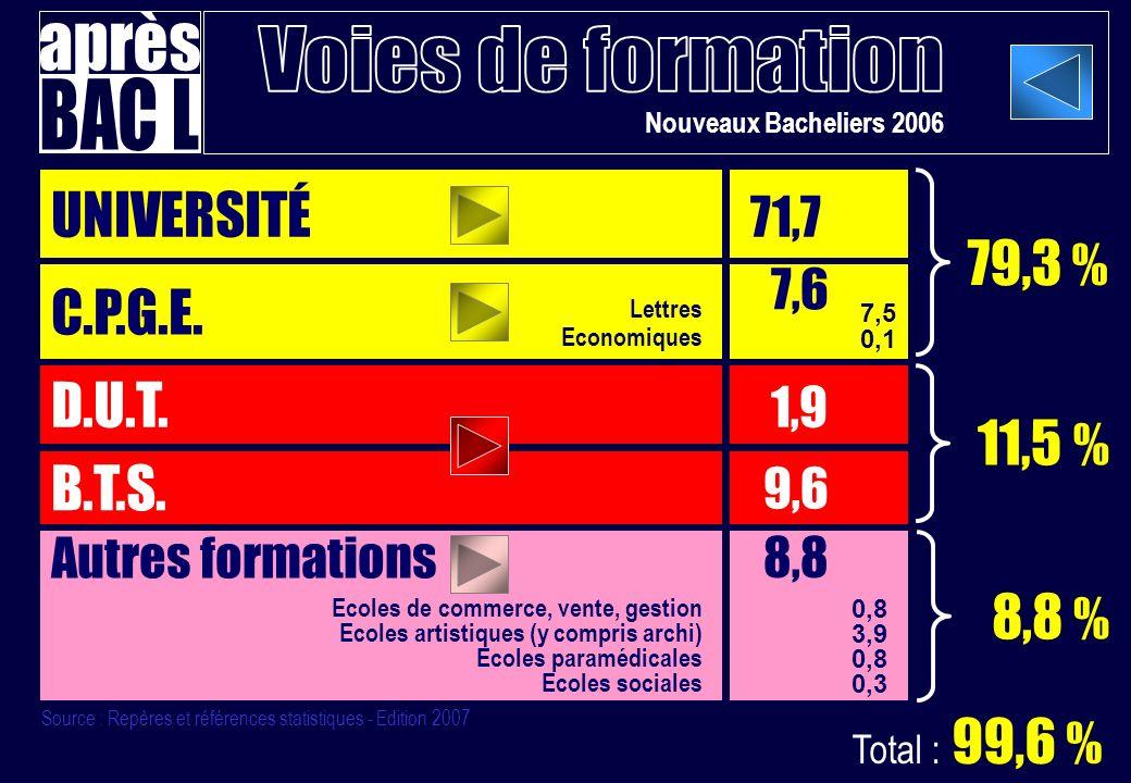 UNIVERSITÉ 71,7 79,3 % C.P.G.E. 7,6 D.U.T. 1,9 11,5 % B.T.S. 8,8 %
