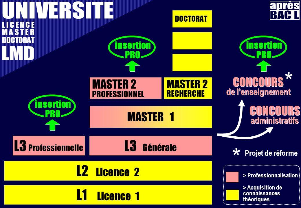 * * UNIVERSITE après BAC L LMD L3 Professionnelle L3 Générale