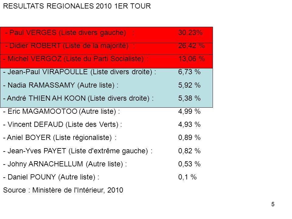 RESULTATS REGIONALES 2010 1ER TOUR