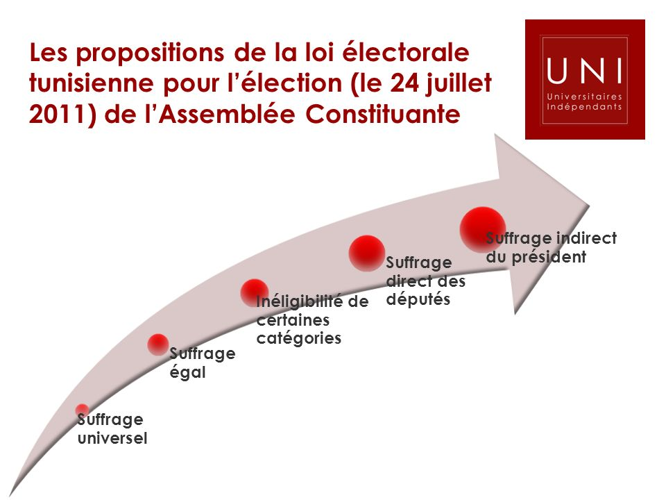 Les propositions de la loi électorale tunisienne pour l'élection (le 24 juillet 2011) de l'Assemblée Constituante