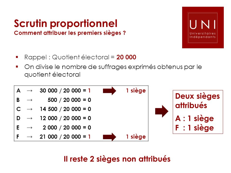 Scrutin proportionnel Comment attribuer les premiers sièges
