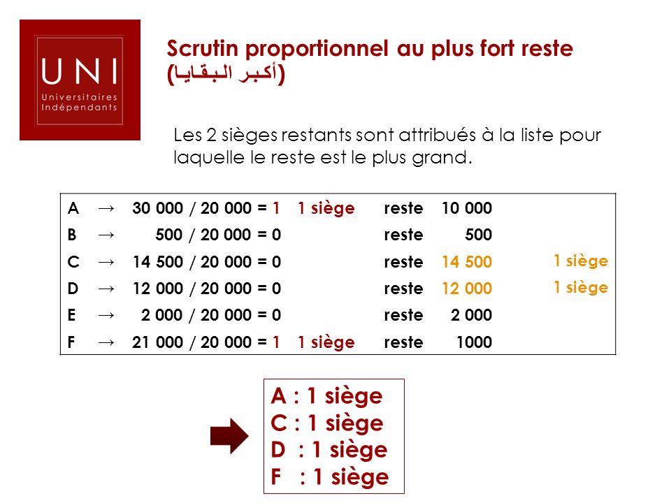 Scrutin proportionnel au plus fort reste (أكـبـر الـبـقـايـا)