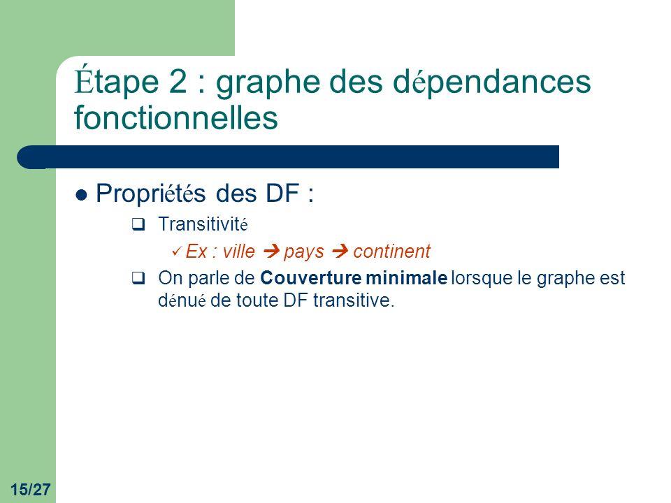 Étape 2 : graphe des dépendances fonctionnelles