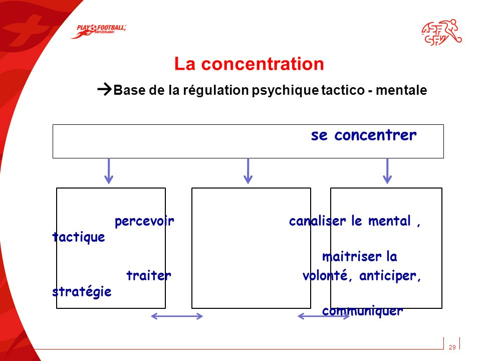 La concentration →Base de la régulation psychique tactico - mentale