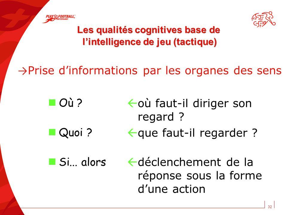 Les qualités cognitives base de l'intelligence de jeu (tactique)