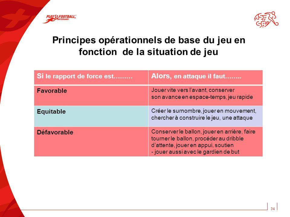 Principes opérationnels de base du jeu en fonction de la situation de jeu