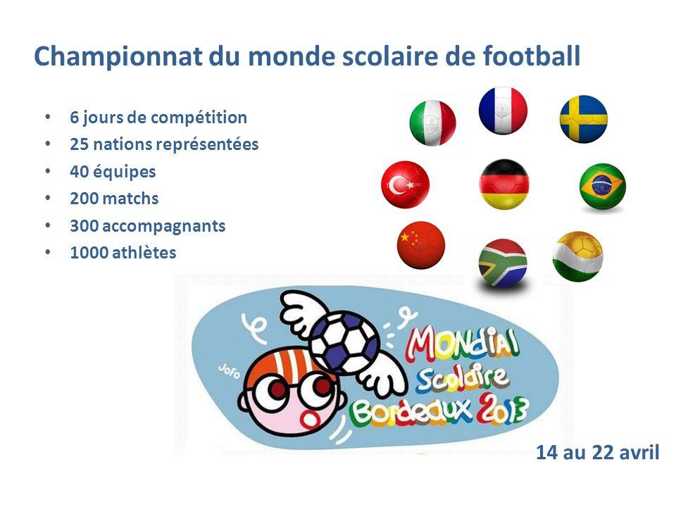 Championnat du monde scolaire de football
