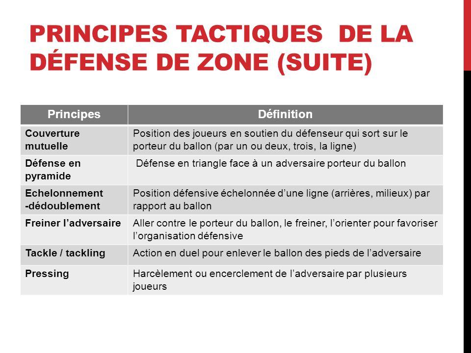 Principes tactiques de la défense de zone (suite)