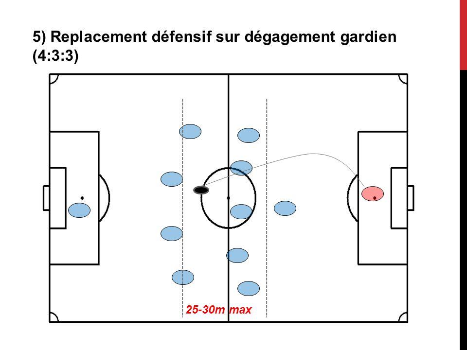 5) Replacement défensif sur dégagement gardien (4:3:3)