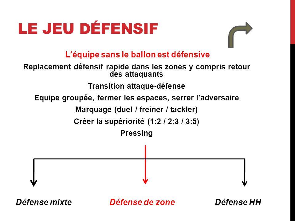 Le jeu défensif L'équipe sans le ballon est défensive