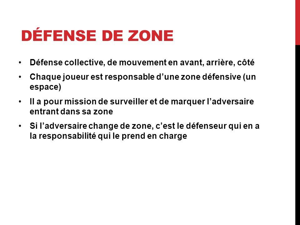Défense de zone Défense collective, de mouvement en avant, arrière, côté. Chaque joueur est responsable d'une zone défensive (un espace)