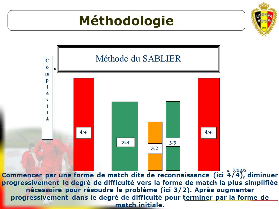 Méthodologie Méthode du SABLIER