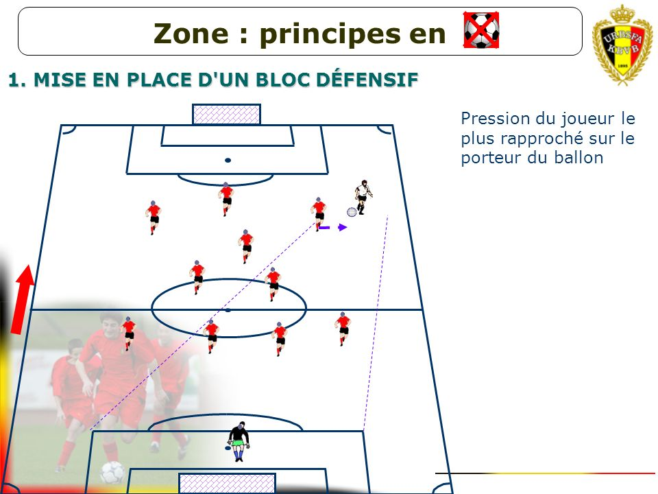 Zone : principes en 1. MISE EN PLACE D UN BLOC DÉFENSIF