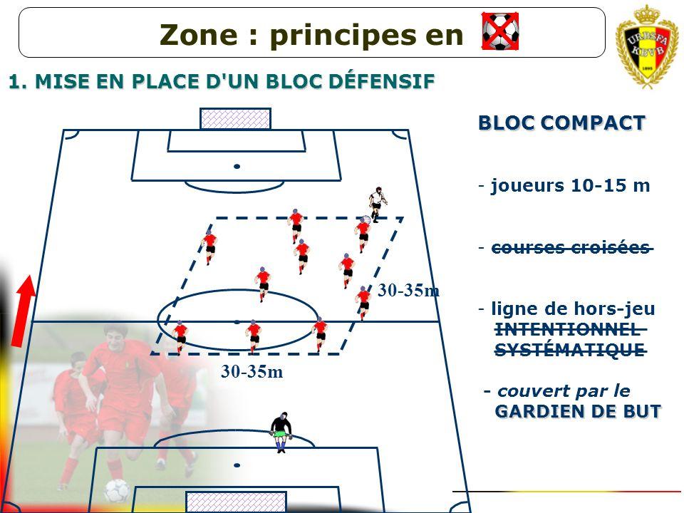 Zone : principes en 1. MISE EN PLACE D UN BLOC DÉFENSIF BLOC COMPACT