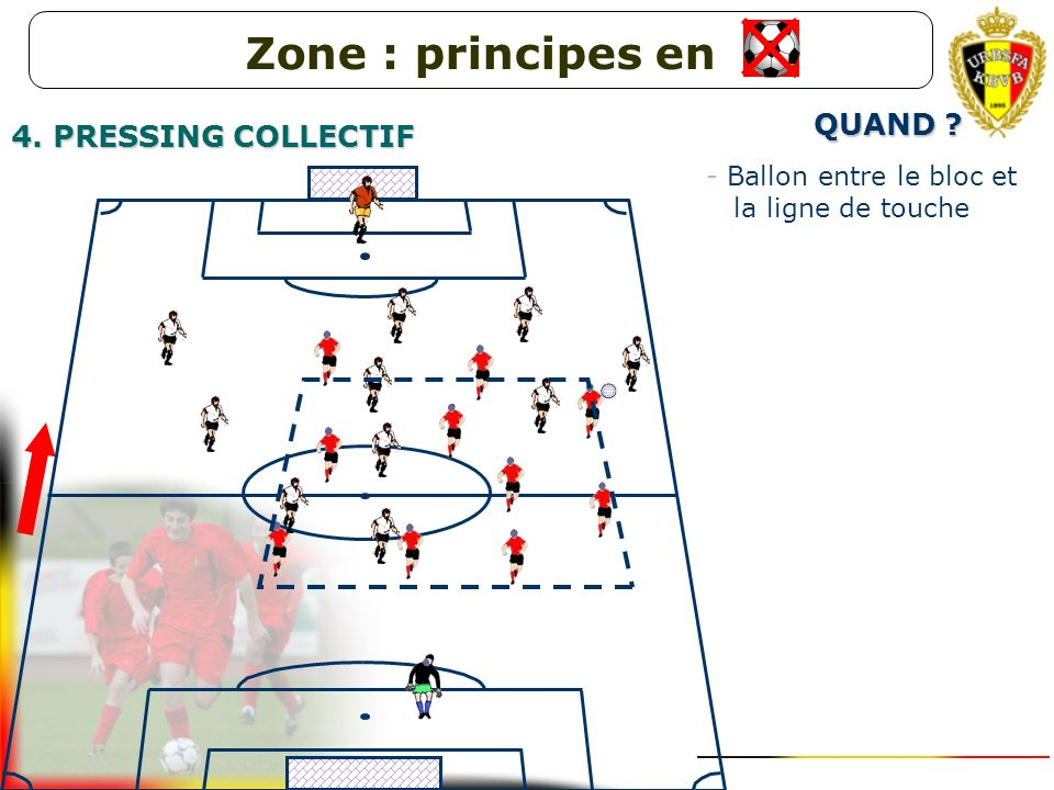 Zone : principes en QUAND 4. PRESSING COLLECTIF