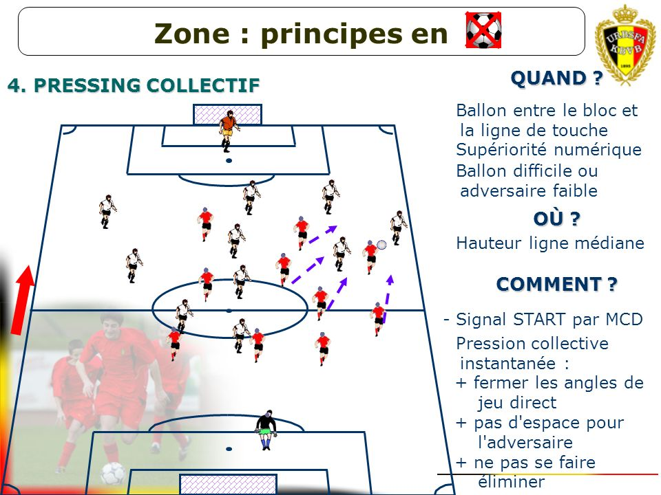 Zone : principes en QUAND 4. PRESSING COLLECTIF OÙ COMMENT