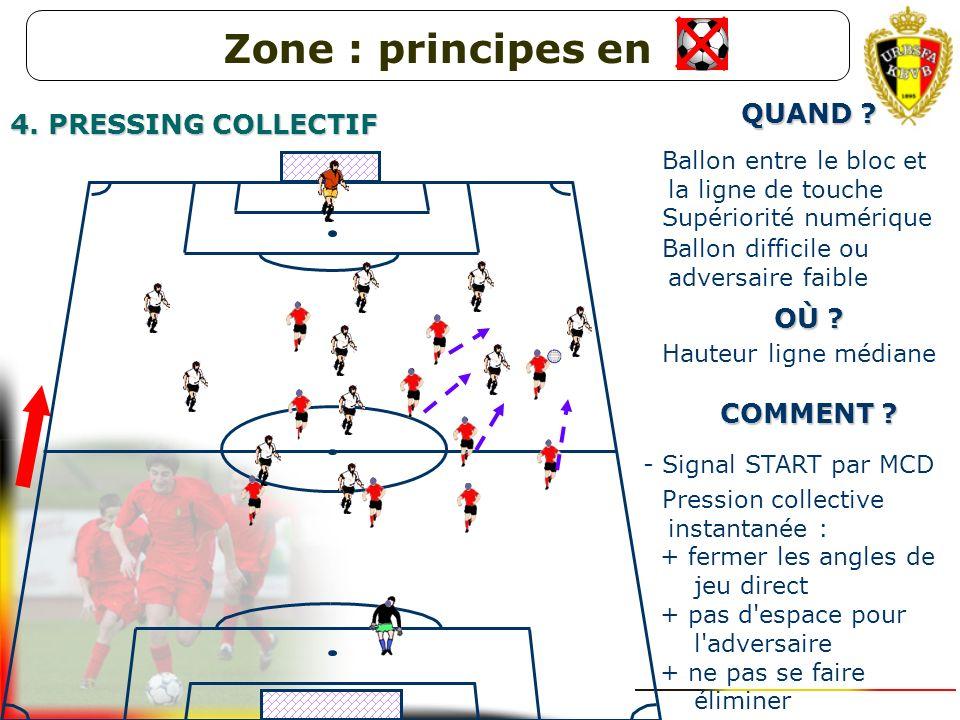 Zone : principes en QUAND 4. PRESSING COLLECTIF OÙ COMMENT