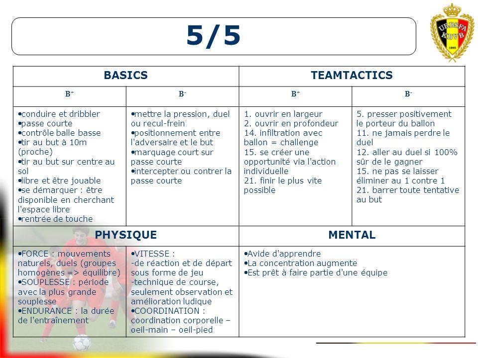 5/5 BASICS TEAMTACTICS PHYSIQUE MENTAL B+ B- conduire et dribbler