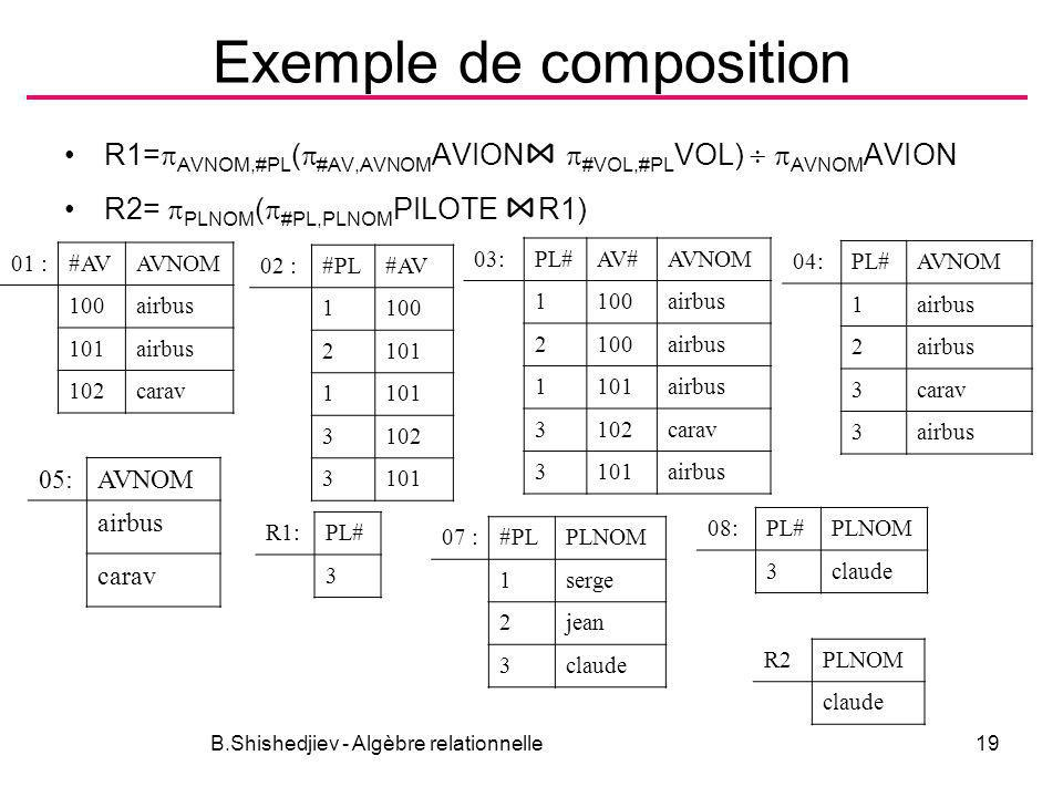 Exemple de composition