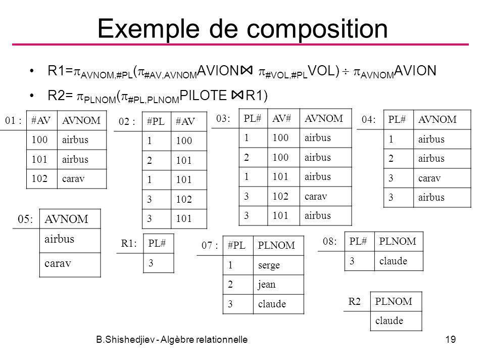 Exemple de composition