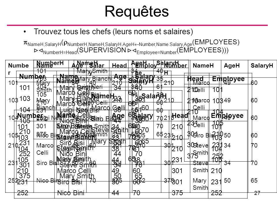 Requêtes Trouvez tous les chefs (leurs noms et salaires)