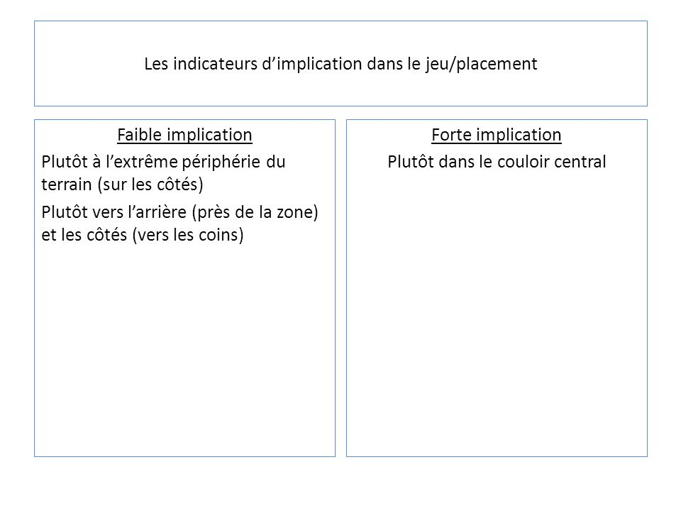 Les indicateurs d'implication dans le jeu/placement
