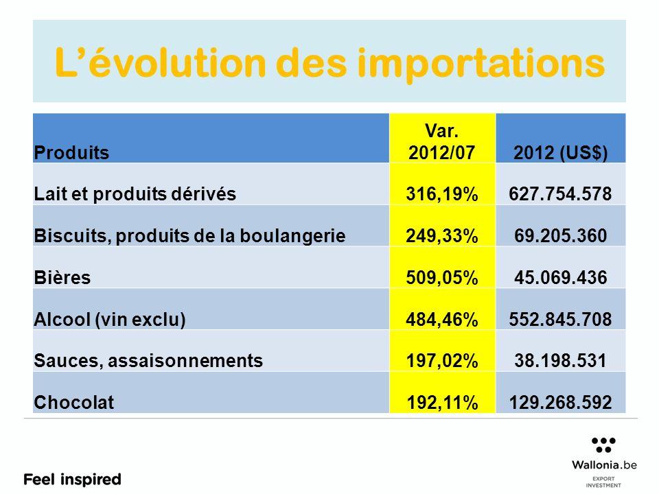 L'évolution des importations
