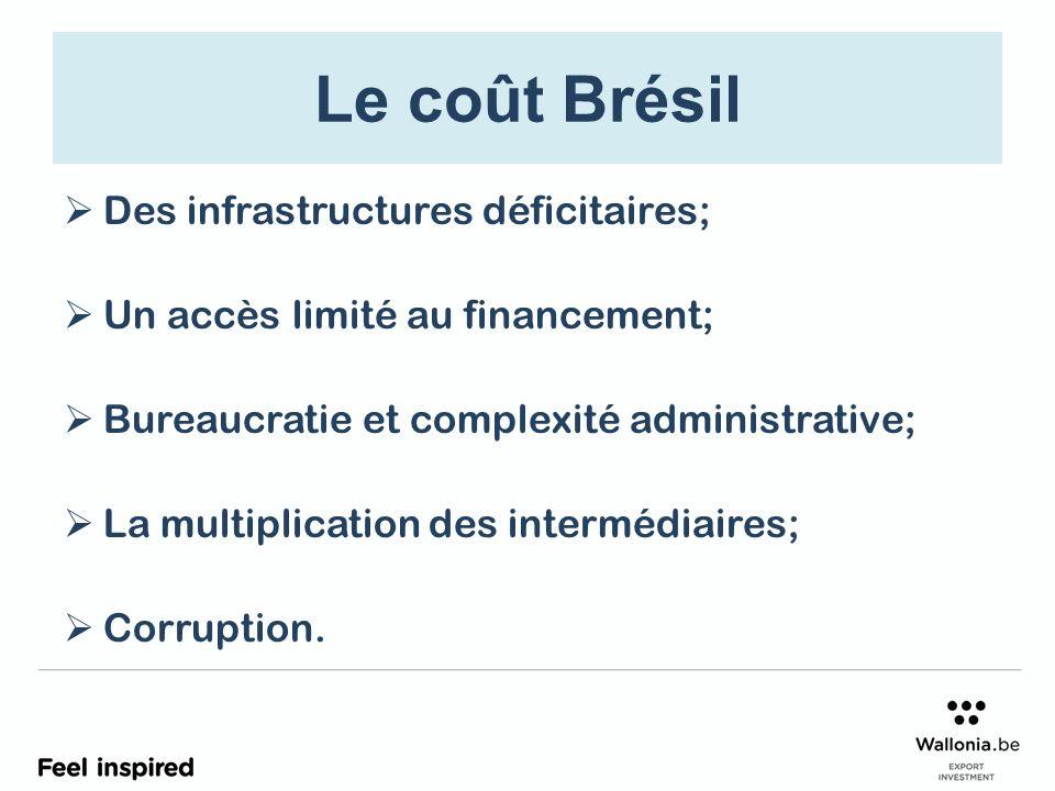 Le coût Brésil Des infrastructures déficitaires;