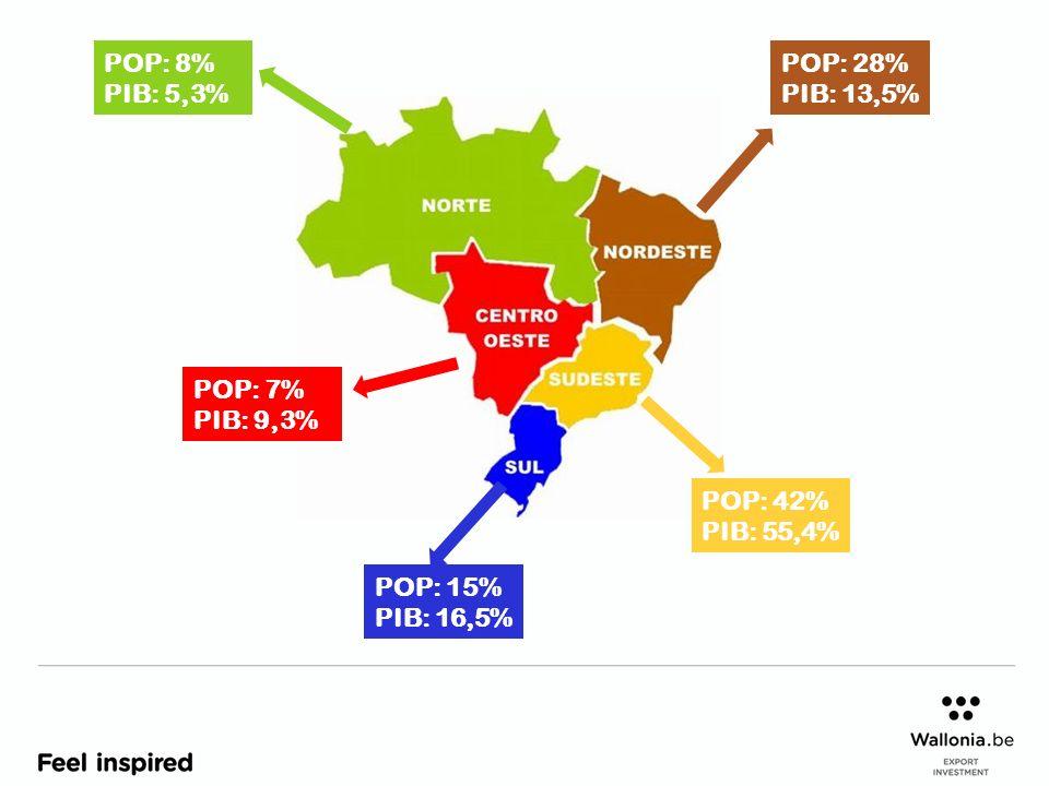 POP: 8% PIB: 5,3% POP: 15% PIB: 16,5% POP: 42% PIB: 55,4% POP: 28%