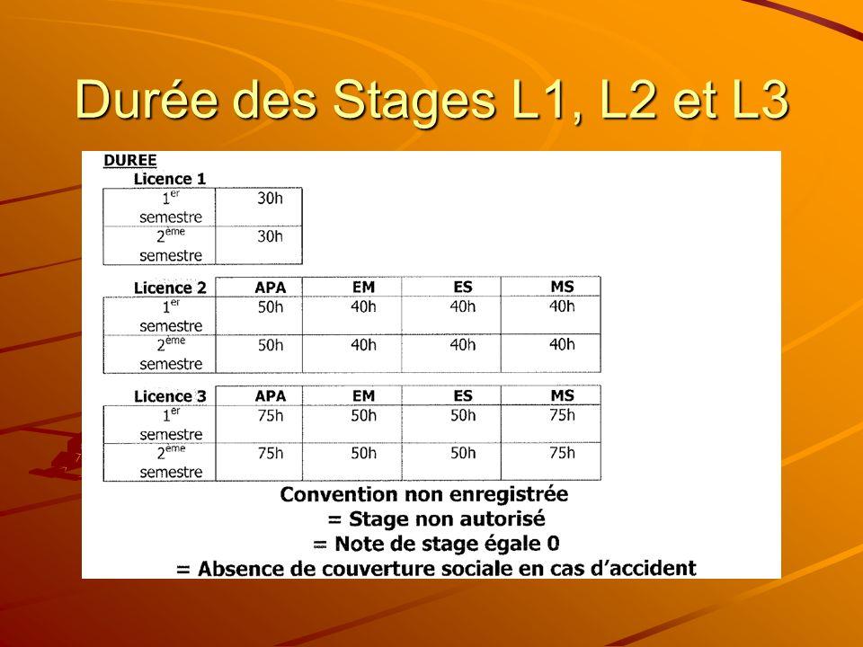 Durée des Stages L1, L2 et L3