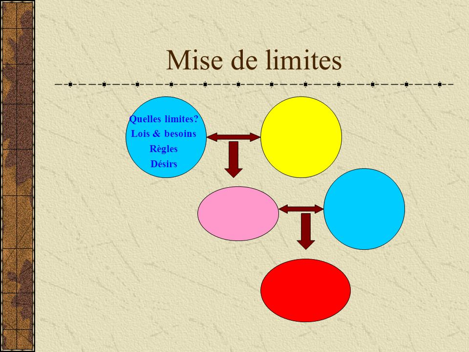 Mise de limites Quelles limites Lois & besoins Règles Désirs