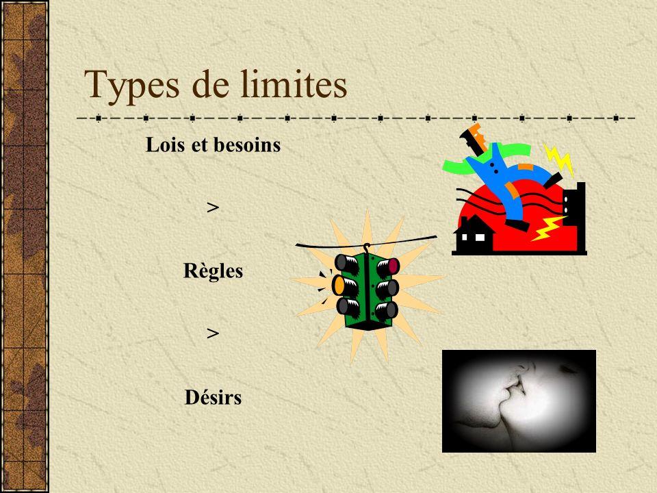 Types de limites Lois et besoins > Règles Désirs