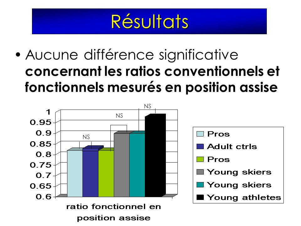 Résultats Aucune différence significative concernant les ratios conventionnels et fonctionnels mesurés en position assise.