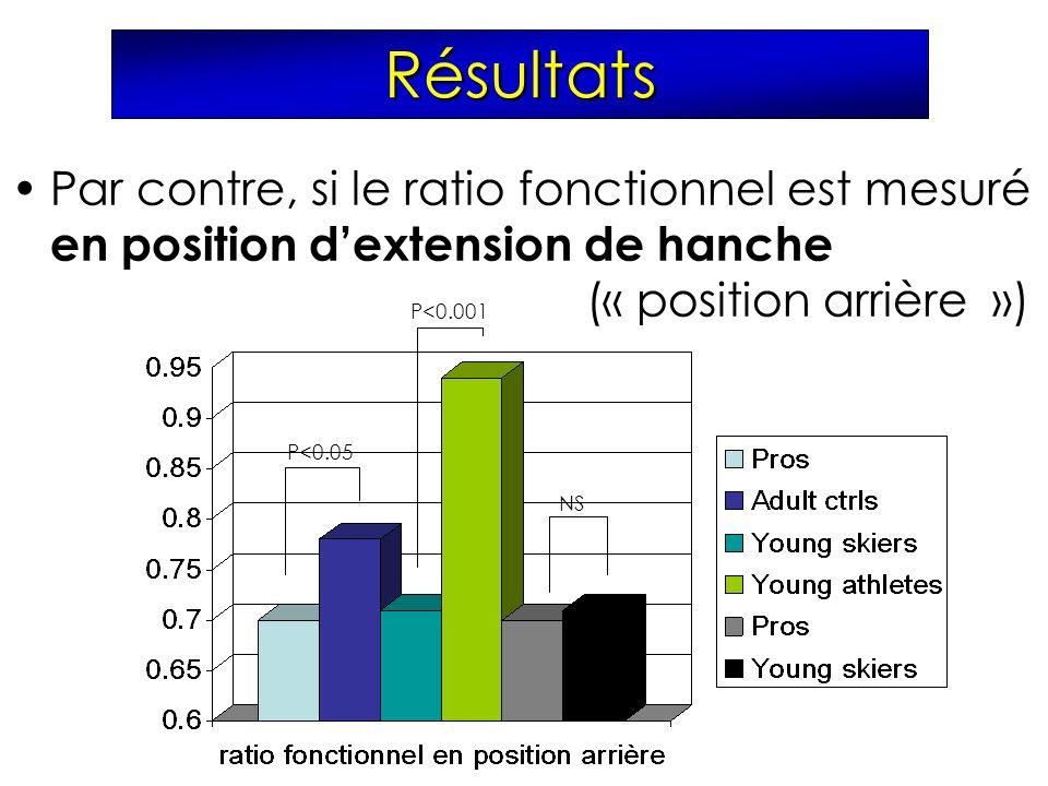 Résultats Par contre, si le ratio fonctionnel est mesuré en position d'extension de hanche (« position arrière »)
