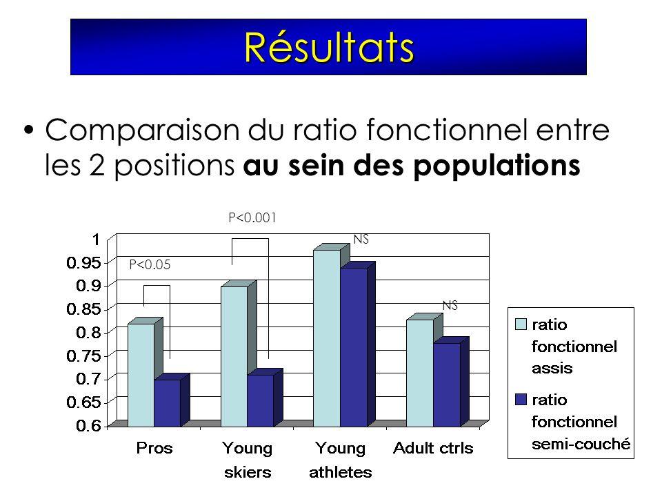 Résultats Comparaison du ratio fonctionnel entre les 2 positions au sein des populations. P<0.001.