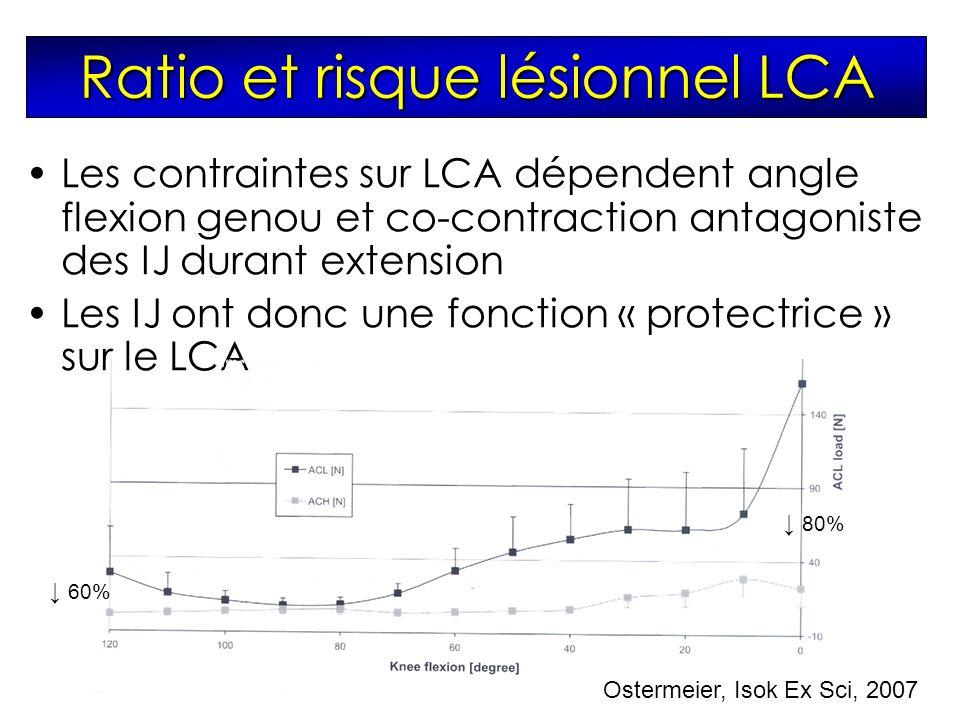 Ratio et risque lésionnel LCA