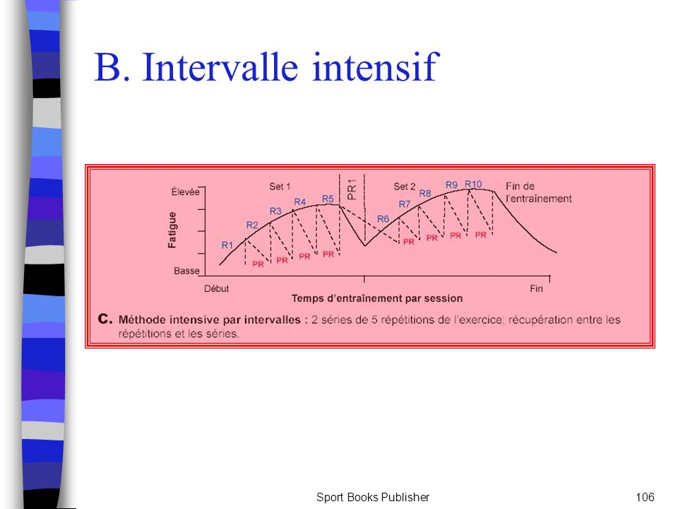 B. Intervalle intensif Sport Books Publisher