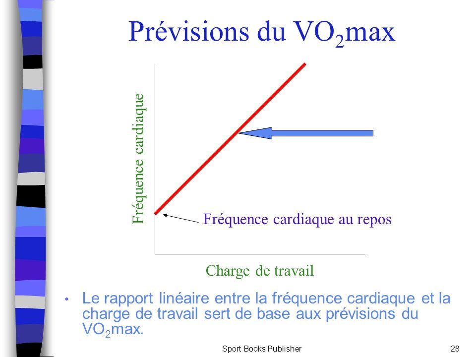 Prévisions du VO2max Fréquence cardiaque Fréquence cardiaque au repos