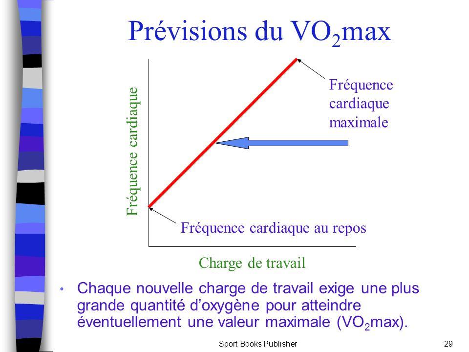 Prévisions du VO2max Fréquence cardiaque Fréquence cardiaque maximale