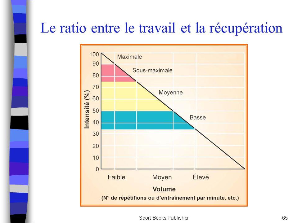 Le ratio entre le travail et la récupération