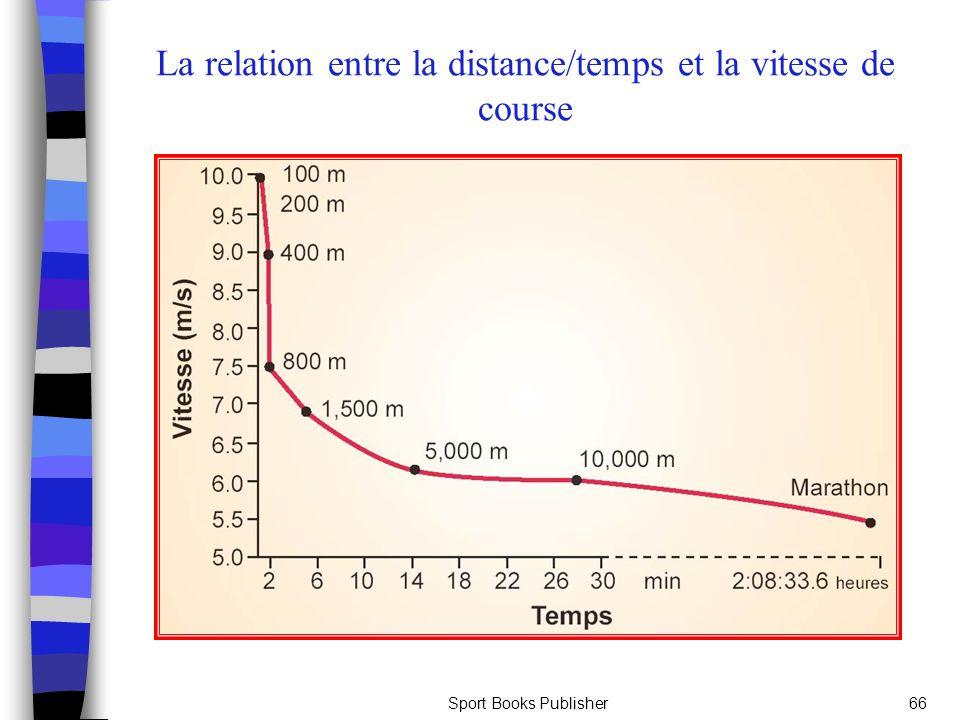 La relation entre la distance/temps et la vitesse de course