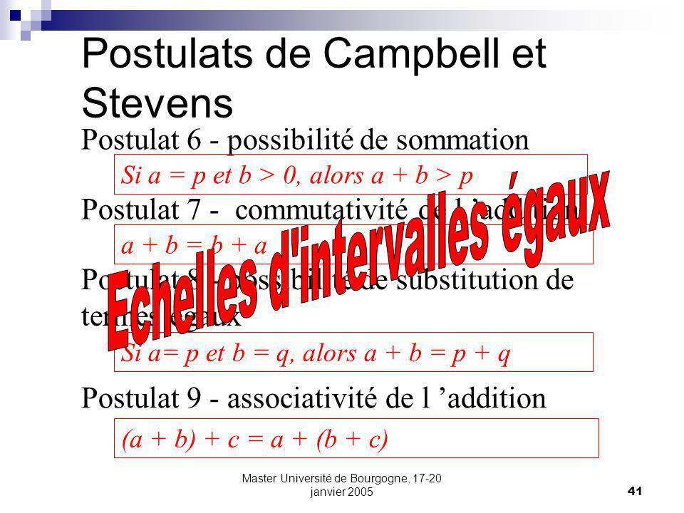 Postulats de Campbell et Stevens