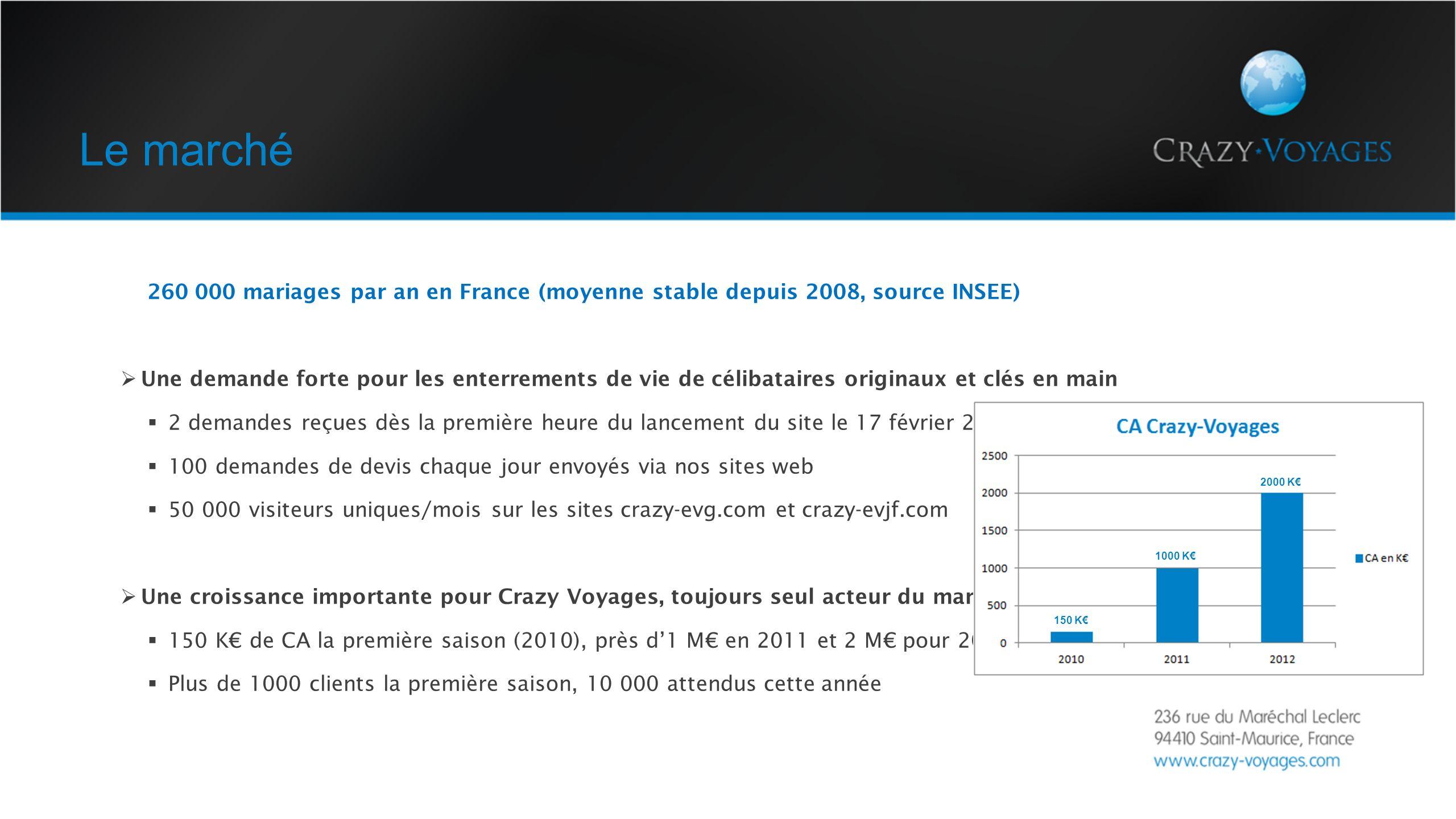 Le marché 260 000 mariages par an en France (moyenne stable depuis 2008, source INSEE)