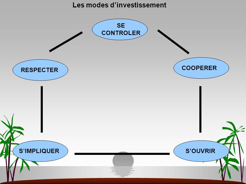 Les modes d'investissement