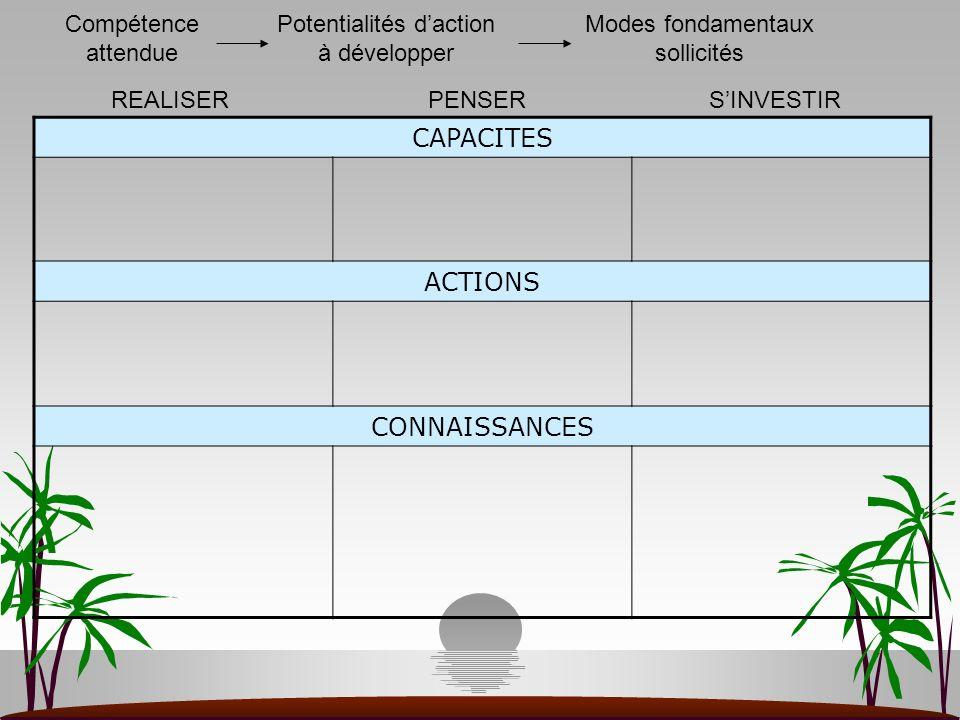 CAPACITES ACTIONS CONNAISSANCES Compétence attendue